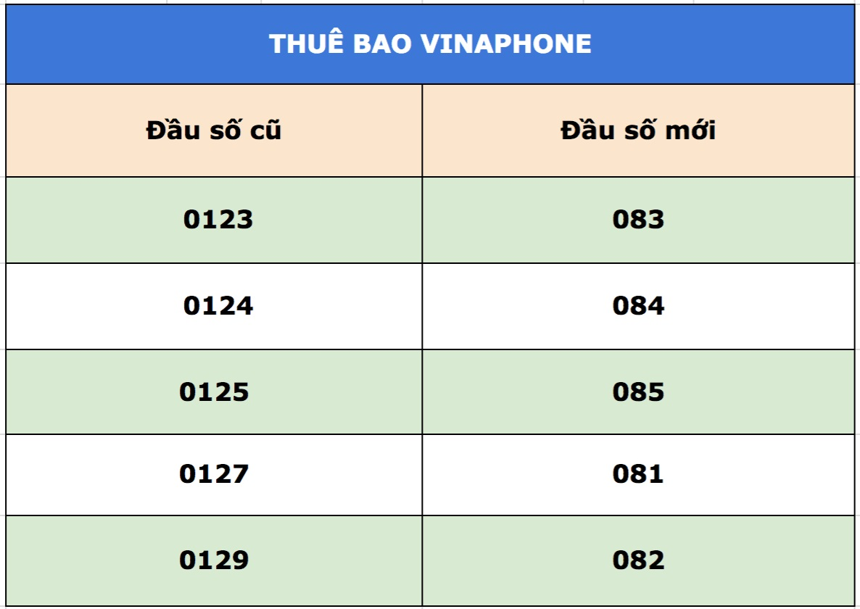 Nhà mạng Vinaphone phát hành đầu thuê bao 0129